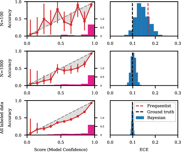 Figure 3 for Active Bayesian Assessment for Black-Box Classifiers