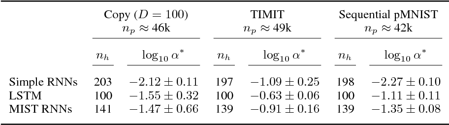 Figure 1 for Analyzing and Exploiting NARX Recurrent Neural Networks for Long-Term Dependencies