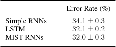 Figure 3 for Analyzing and Exploiting NARX Recurrent Neural Networks for Long-Term Dependencies