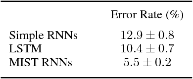 Figure 4 for Analyzing and Exploiting NARX Recurrent Neural Networks for Long-Term Dependencies