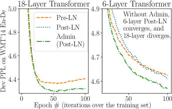 Figure 1 for Understanding the Difficulty of Training Transformers