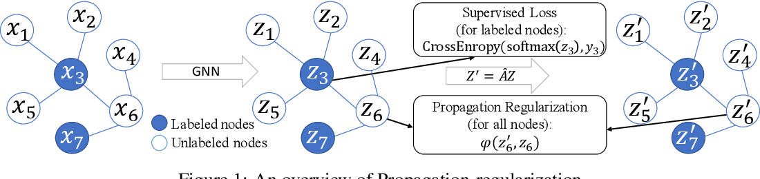 Figure 1 for Rethinking Graph Regularization For Graph Neural Networks