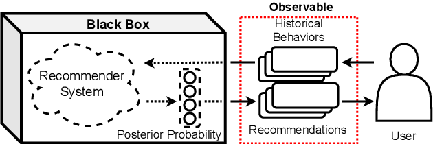 Figure 1 for Membership Inference Attacks Against Recommender Systems