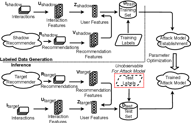 Figure 3 for Membership Inference Attacks Against Recommender Systems