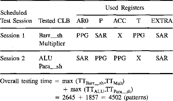 Table 3. Result of testing-time evaluation.
