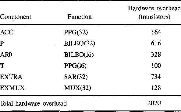Table 4. Result of hardware overhead evaluation.