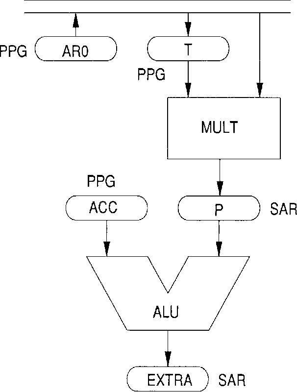 Fig. 9. Parallel testing of MULT and ALU using the SAR (P) as a test-pattern generator for ALU.