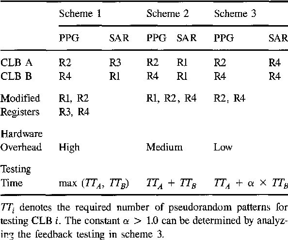 Table 1. Three schemes for testing two CLBs in the design in figure 1.