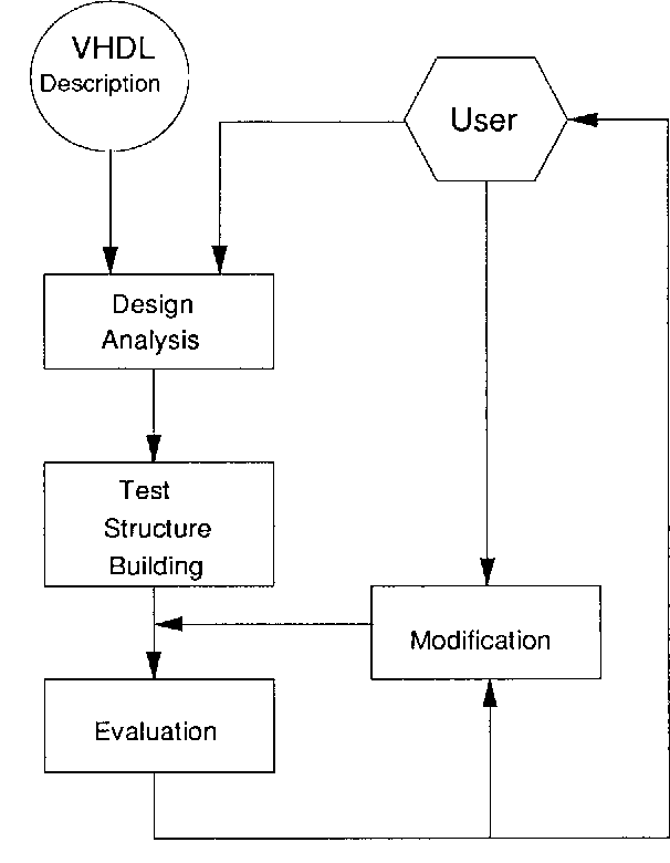 Fig. 2. Overall design process.