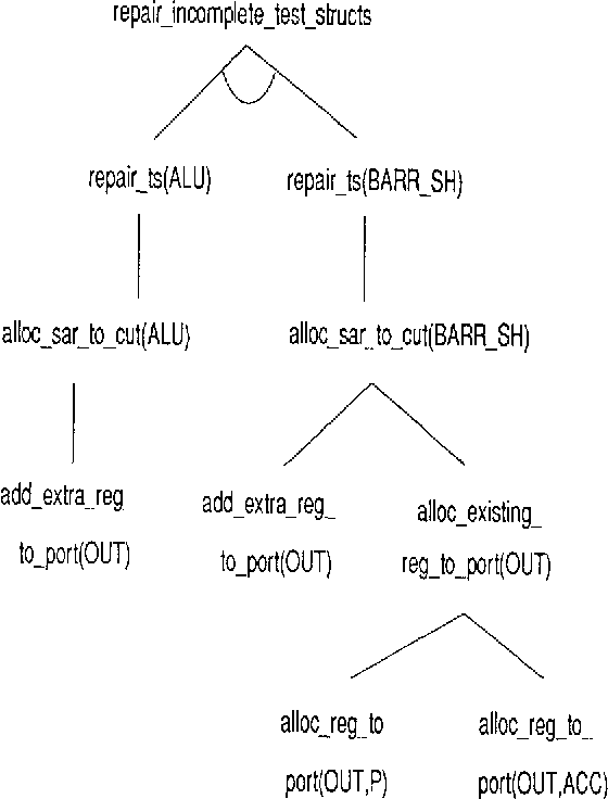 Fig. 5. AND/OR goal tree for repairing incomplete test structures.