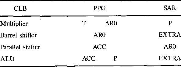 Table 2. Allocation of PPGs and SARs for CLBs.