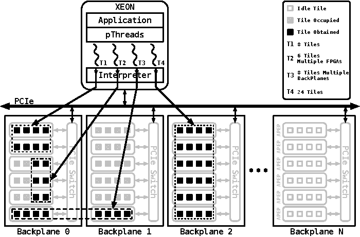 Figure 5 from breeze computing a just in time jit approach for figure 1 ccuart Choice Image
