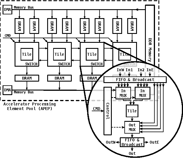 Figure 5 from breeze computing a just in time jit approach for figure 3 ccuart Choice Image