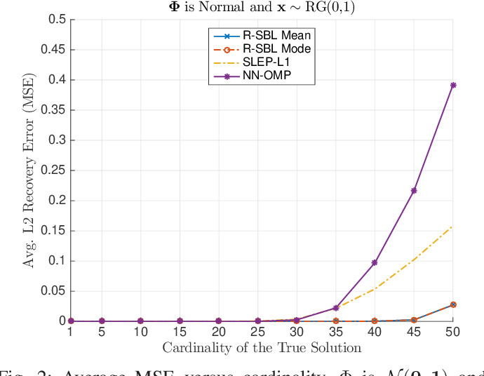 Figure 1 for Rectified Gaussian Scale Mixtures and the Sparse Non-Negative Least Squares Problem