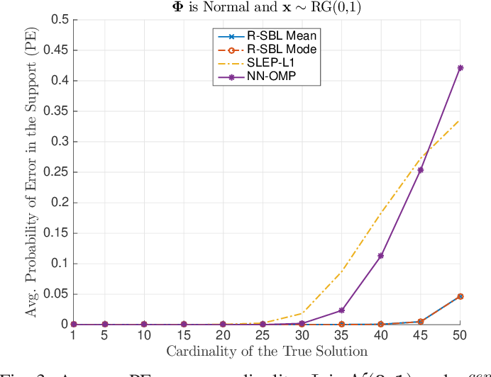 Figure 2 for Rectified Gaussian Scale Mixtures and the Sparse Non-Negative Least Squares Problem