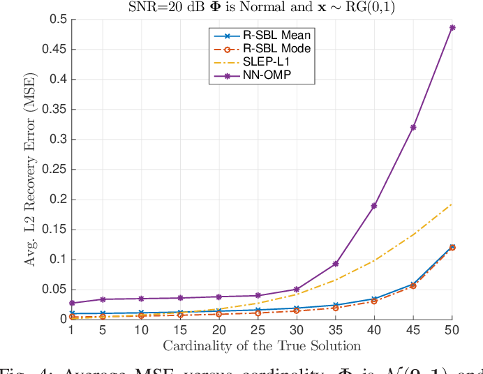 Figure 3 for Rectified Gaussian Scale Mixtures and the Sparse Non-Negative Least Squares Problem