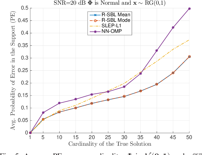 Figure 4 for Rectified Gaussian Scale Mixtures and the Sparse Non-Negative Least Squares Problem