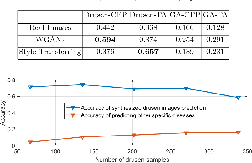 Figure 2 for Synthesizing New Retinal Symptom Images by Multiple Generative Models