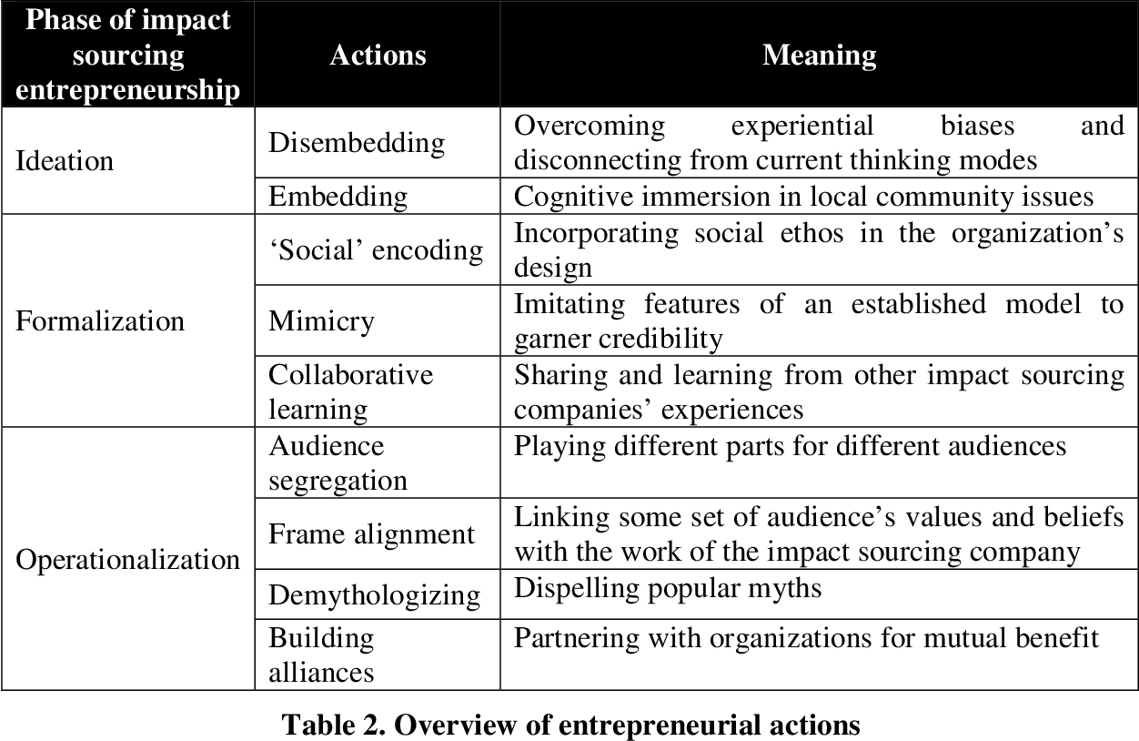 Social innovations in outsourcing: An empirical