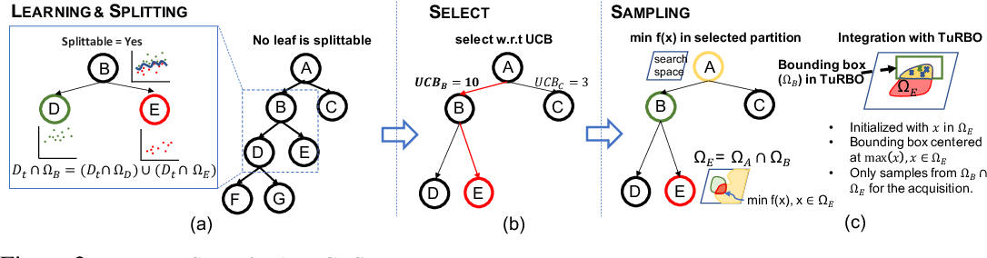 Figure 3 for Learning Search Space Partition for Black-box Optimization using Monte Carlo Tree Search