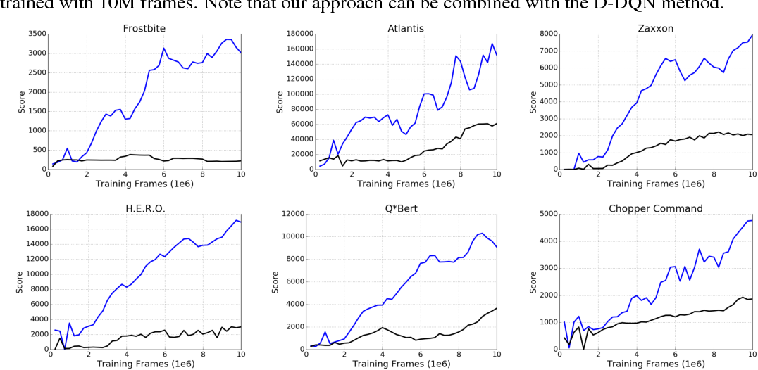 Figure 4 for Learning to Play in a Day: Faster Deep Reinforcement Learning by Optimality Tightening