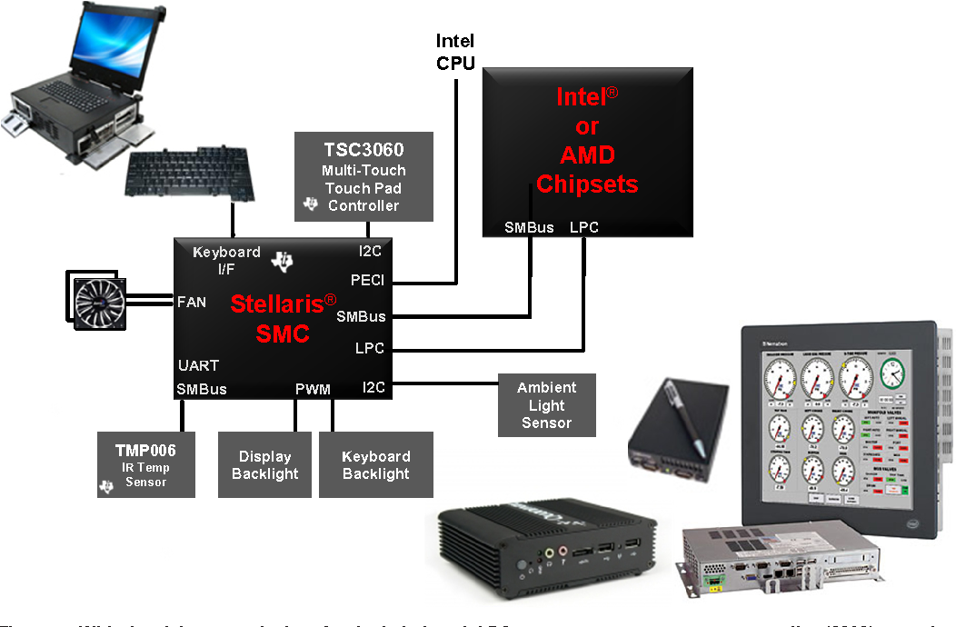 PDF] Designing a Cost-Effective System Management Controller