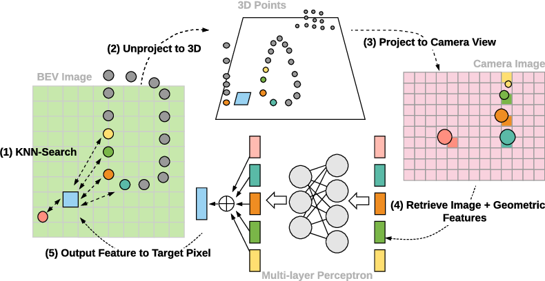 Figure 3 for Deep Continuous Fusion for Multi-Sensor 3D Object Detection
