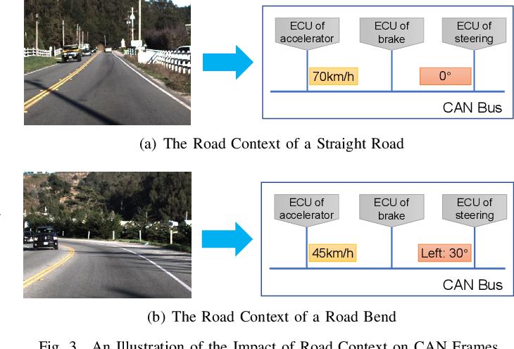 Figure 4 for Road Context-aware Intrusion Detection System for Autonomous Cars