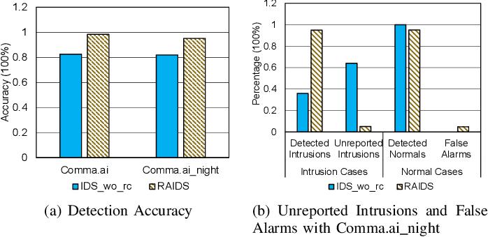 Figure 2 for Road Context-aware Intrusion Detection System for Autonomous Cars