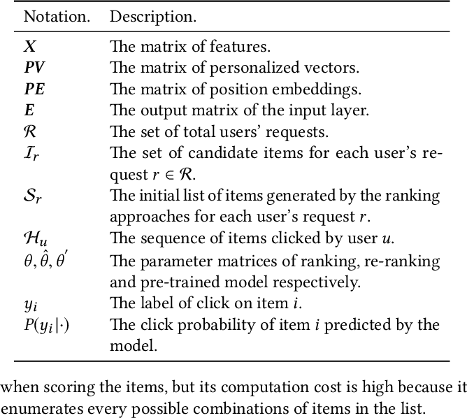Figure 1 for Personalized Context-aware Re-ranking for E-commerce Recommender Systems
