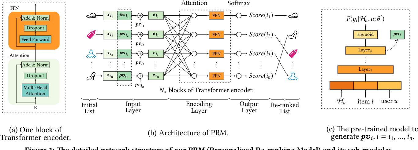Figure 2 for Personalized Context-aware Re-ranking for E-commerce Recommender Systems