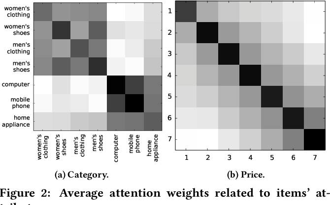 Figure 4 for Personalized Context-aware Re-ranking for E-commerce Recommender Systems