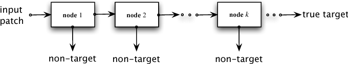 Figure 1 for Asymmetric Pruning for Learning Cascade Detectors