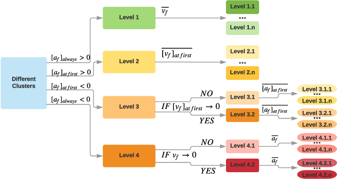 Figure 3 for Estimating Risk Levels of Driving Scenarios through Analysis of Driving Styles for Autonomous Vehicles