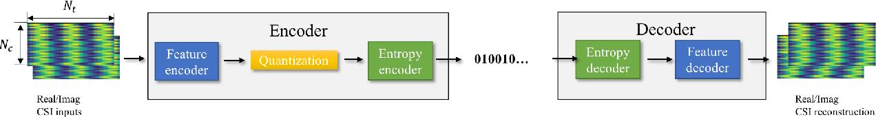Figure 1 for Distributed Deep Convolutional Compression for Massive MIMO CSI Feedback