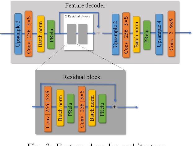 Figure 3 for Distributed Deep Convolutional Compression for Massive MIMO CSI Feedback