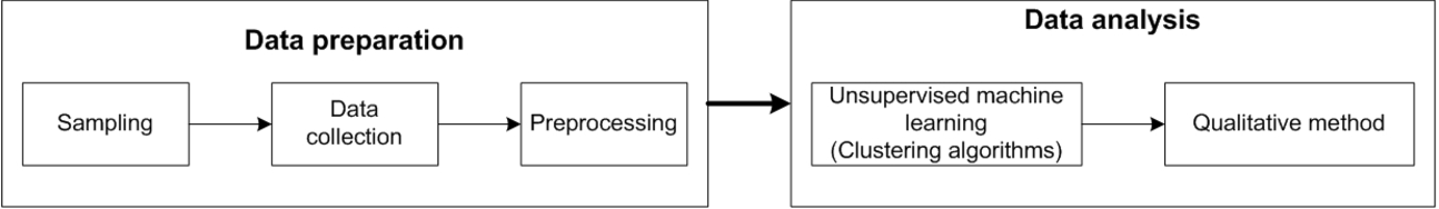 Figure 1 for Twitter discussions and emotions about COVID-19 pandemic: a machine learning approach