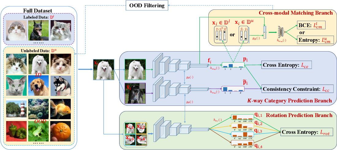 Figure 3 for Trash to Treasure: Harvesting OOD Data with Cross-Modal Matching for Open-Set Semi-Supervised Learning