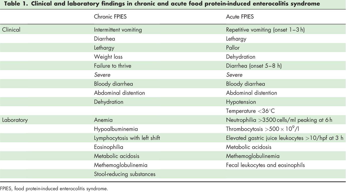 Table 1 From Clinical Diagnosis And Management Of Food Protein