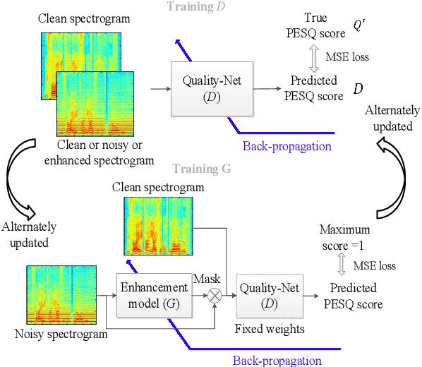 Figure 1 for MetricGAN+: An Improved Version of MetricGAN for Speech Enhancement