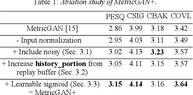 Figure 2 for MetricGAN+: An Improved Version of MetricGAN for Speech Enhancement