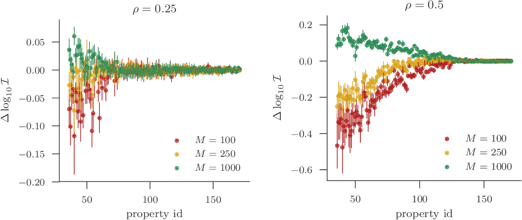 Figure 4 for A Statistical Approach to Assessing Neural Network Robustness