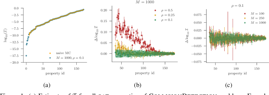 Figure 1 for A Statistical Approach to Assessing Neural Network Robustness