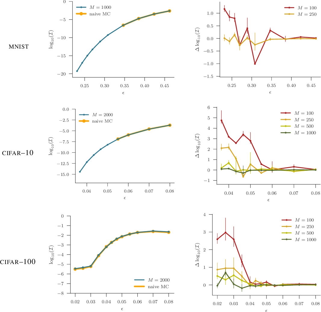 Figure 2 for A Statistical Approach to Assessing Neural Network Robustness