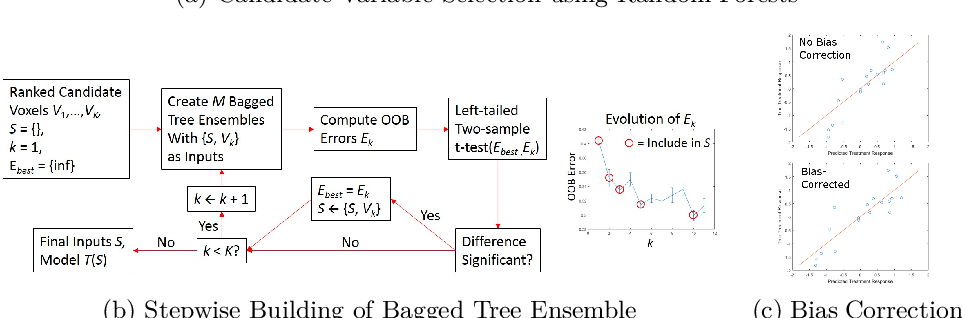 Figure 1 for Prediction of Autism Treatment Response from Baseline fMRI using Random Forests and Tree Bagging