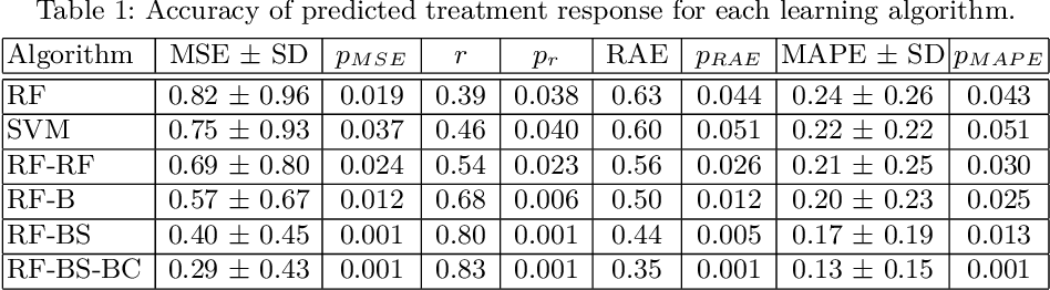 Figure 2 for Prediction of Autism Treatment Response from Baseline fMRI using Random Forests and Tree Bagging