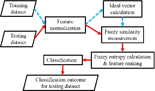 Figure 1 for Performance Optimization of a Fuzzy Entropy based Feature Selection and Classification Framework