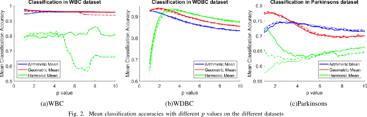 Figure 2 for Performance Optimization of a Fuzzy Entropy based Feature Selection and Classification Framework
