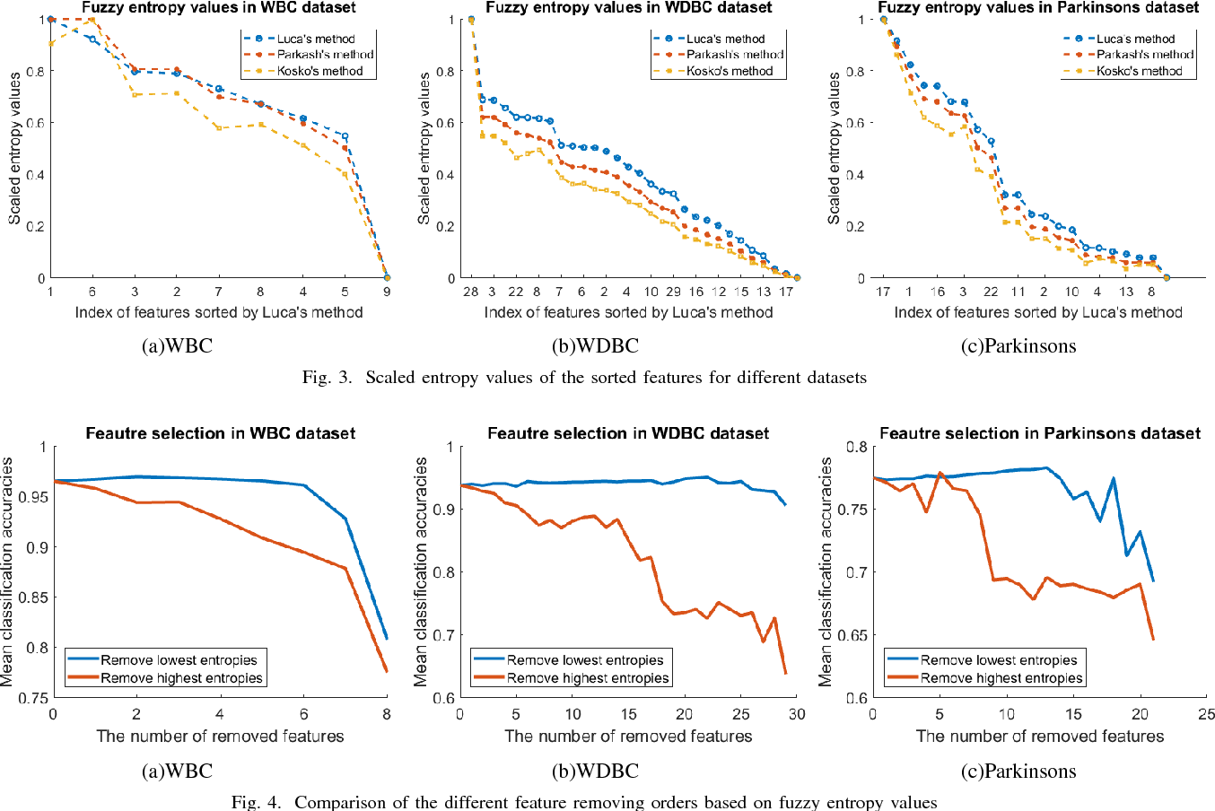 Figure 3 for Performance Optimization of a Fuzzy Entropy based Feature Selection and Classification Framework