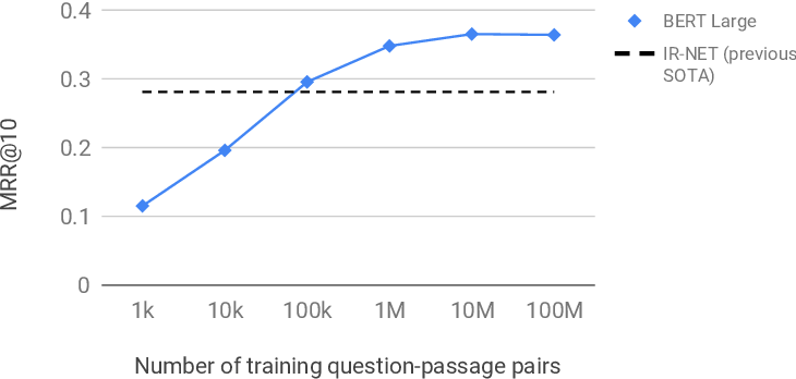 Figure 2 for Passage Re-ranking with BERT